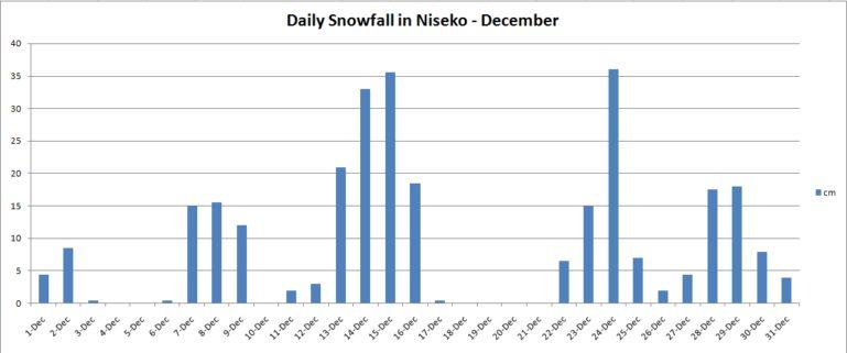 December Snowfall 2013